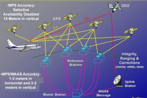 Sistema Waas